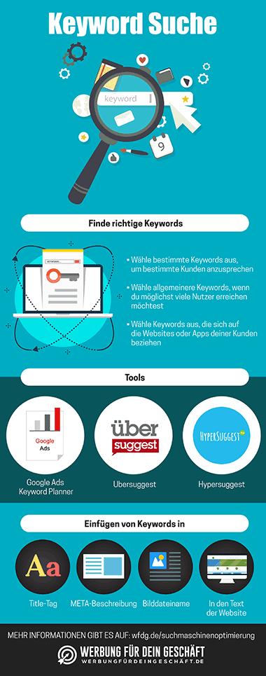 Infografik zum Thema Keyword Suche