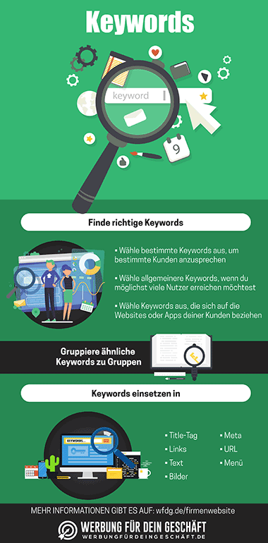 Infografik zum Thema Keywords für deine Website
