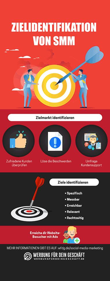 Zielidentifikation von Social Media Marketing